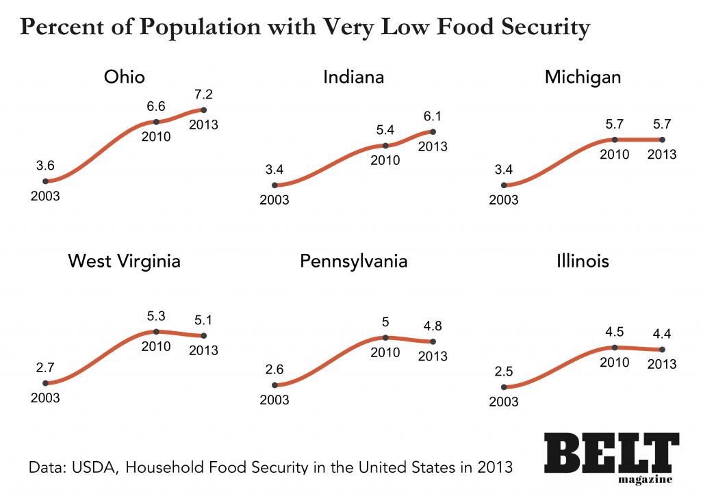 Rust Belt Food Security