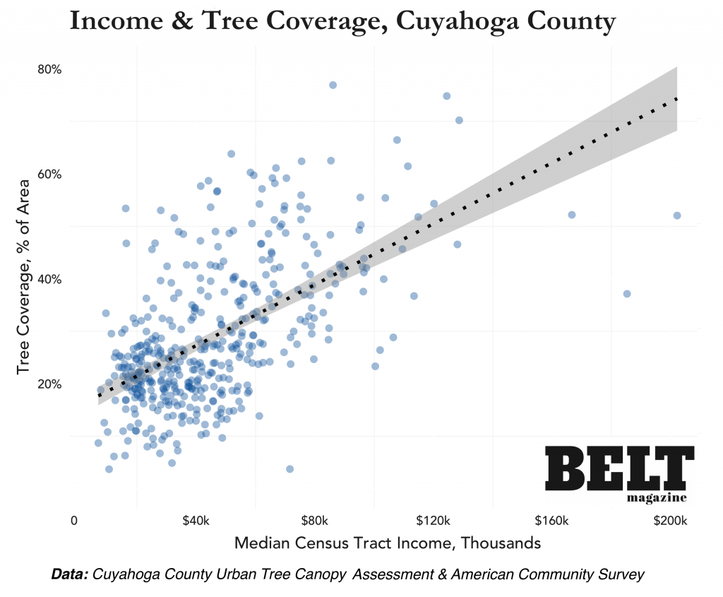 Tree Coverage and Income